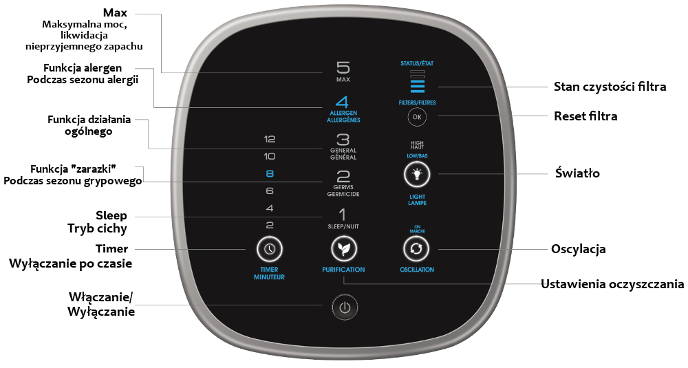 Honeywell Air Genius 5