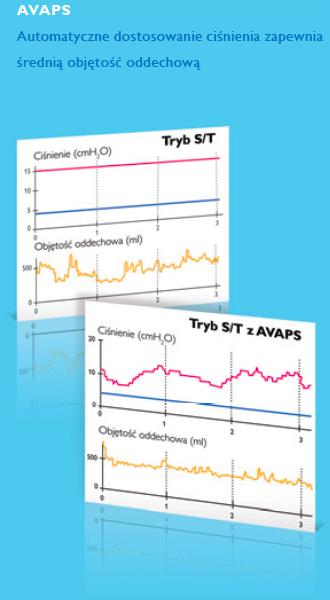 Funkcja AVAPS BiPAP