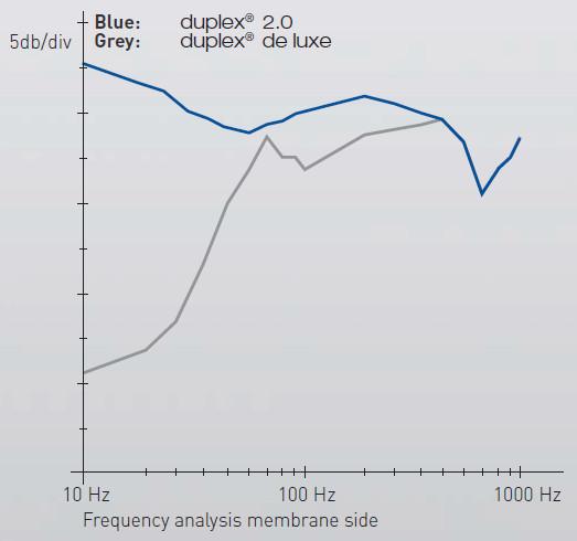 analiza-czestotliwosci-stetoskopu-Riester-2.0-Duplex