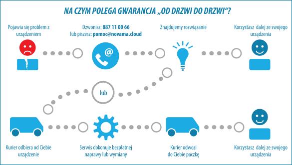 novama white c gwarancja