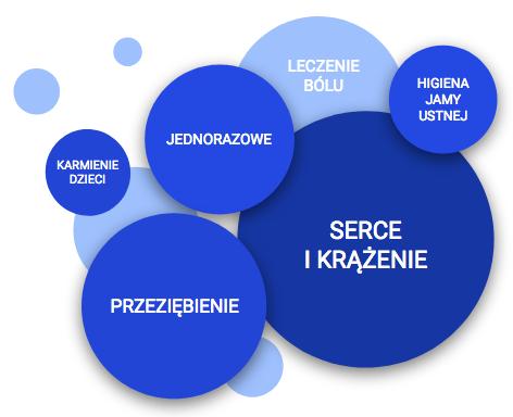 Mapa kategorii sprzętu medycznego w aptece