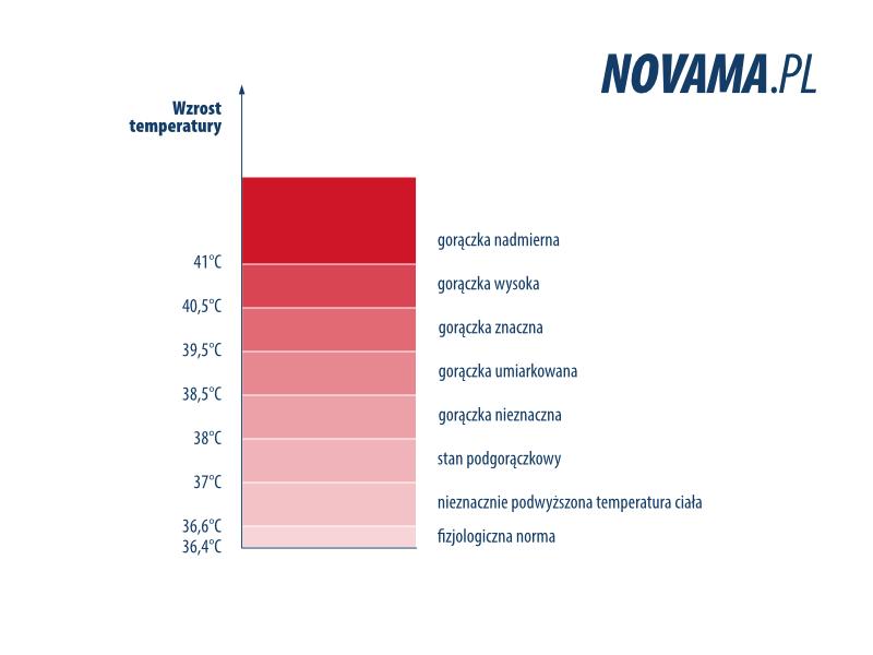 Temperatura ciała gorączka wykres Novama.pl